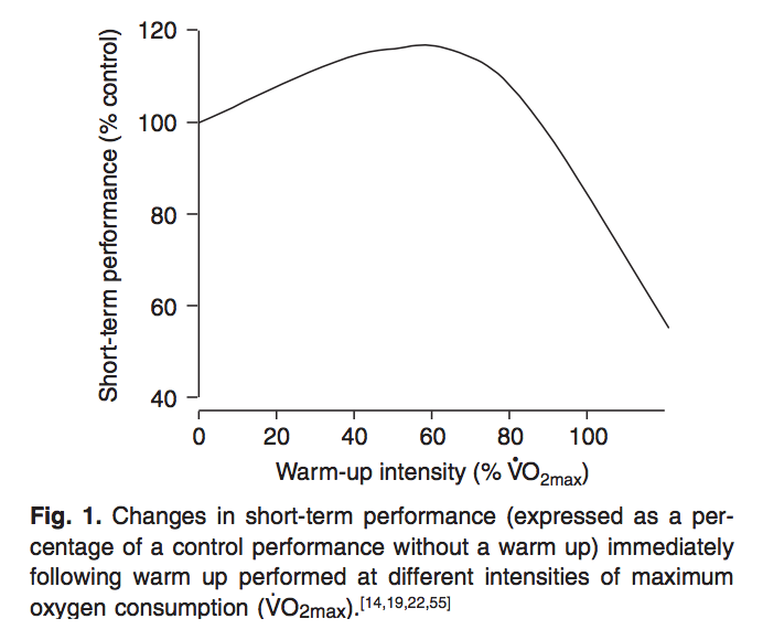 changes in short-term performance immediately following warm up