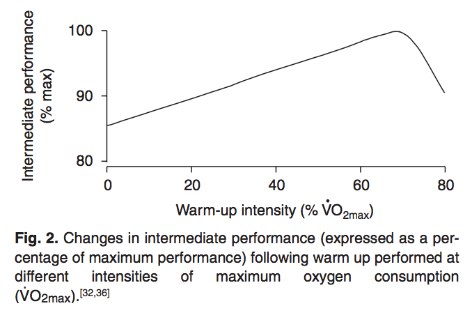 changes in intermediate performance following warm up